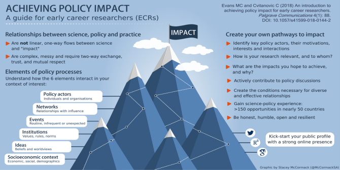 Impact of Social Sciences   –  So you want to make an impact? Some practical suggestions for early-career researchers
