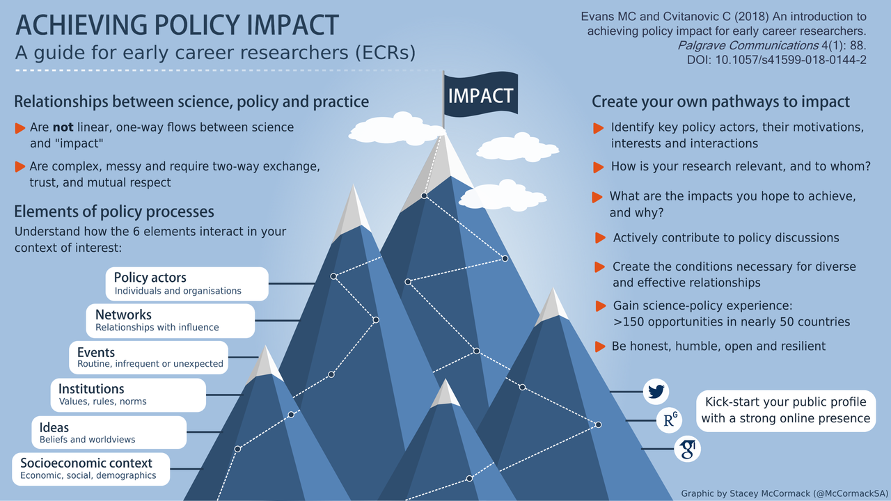 Impact of Social Sciences – So you want to make an impact? Some ...