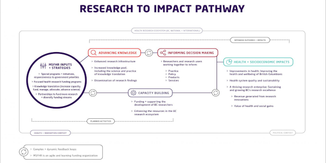 Developing approaches to research impact assessment and evaluation: lessons from a Canadian health research funder