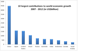 2012-10-top_10_contributions_to_world_growth_2007-20121