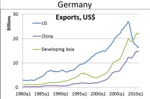 german_exports