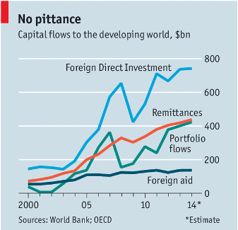 Economist Capital Flows to Developing World