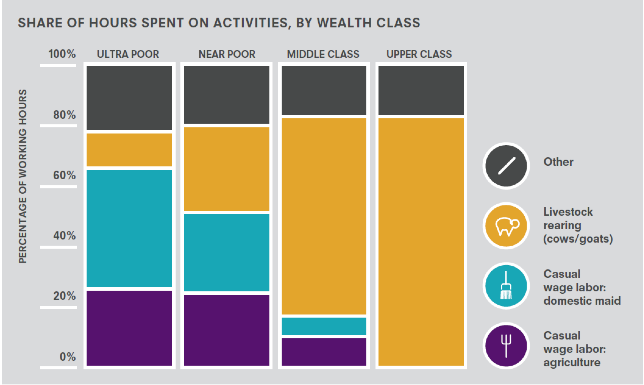Share of hours spent on activities, by wealth class
