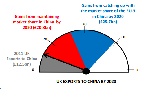 UK Exports to China Source: UNCTAD Statistics, IMF World Economic Outlook and FCO Economic Unit Calculations