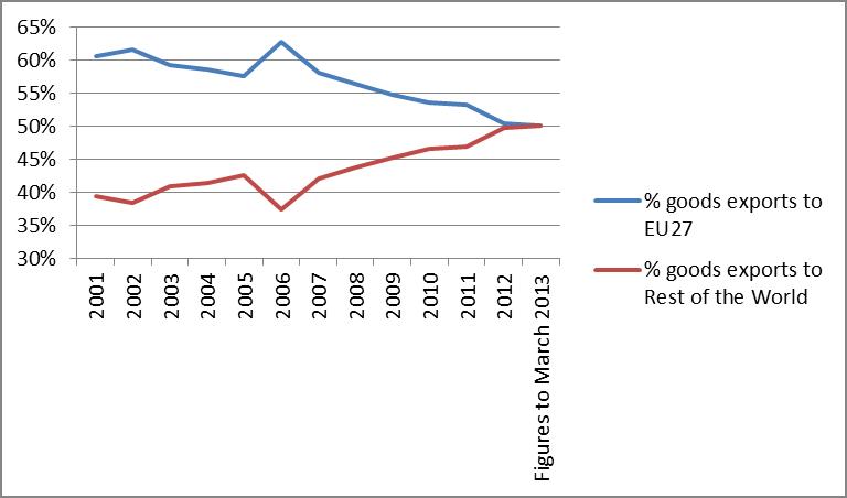 Source: Open Europe