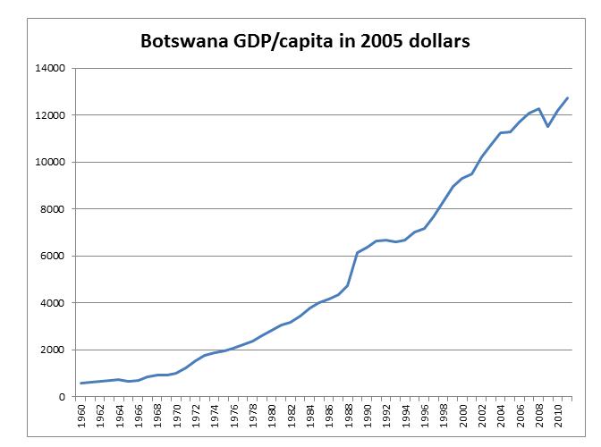 20160310-botswana-graph