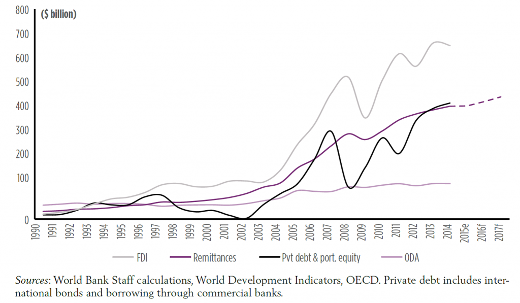 Migration and Development Brief 26 graph