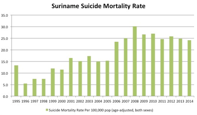 The silent suicide epidemic in Suriname's Indian community
