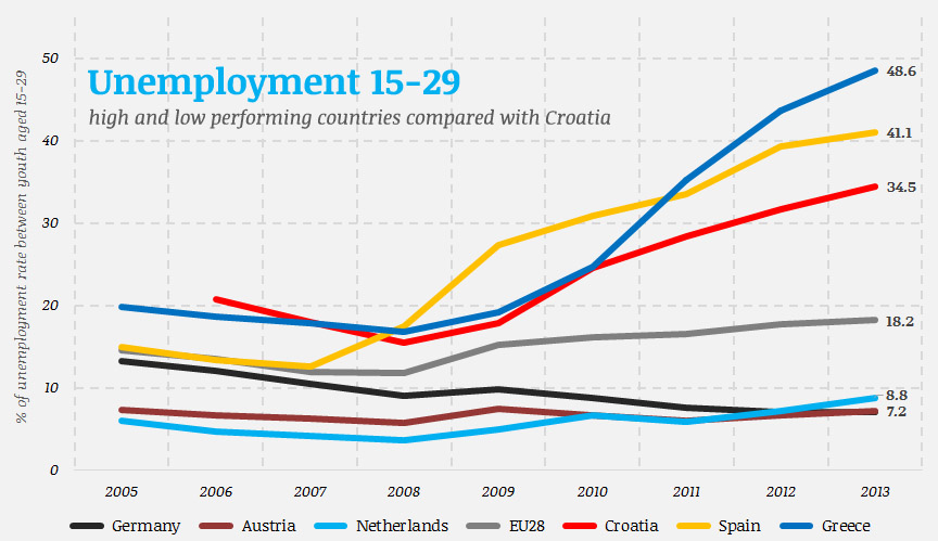 Youth unemployment rate in selected countries of the European Union (source: Labour Force Survey, visualisation: own)