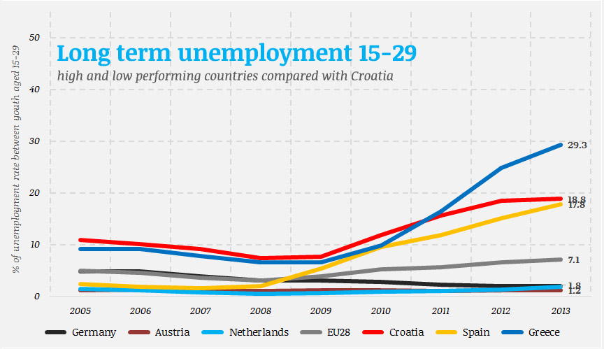 Youth long-term unemployment rate in selected countries of the European Union (source: Labour Force Survey, visualisation: own)