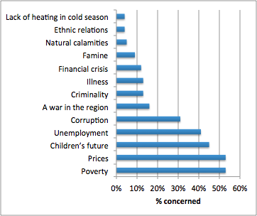 Chart 4: What are the main problems in Moldova? (source: IPP)