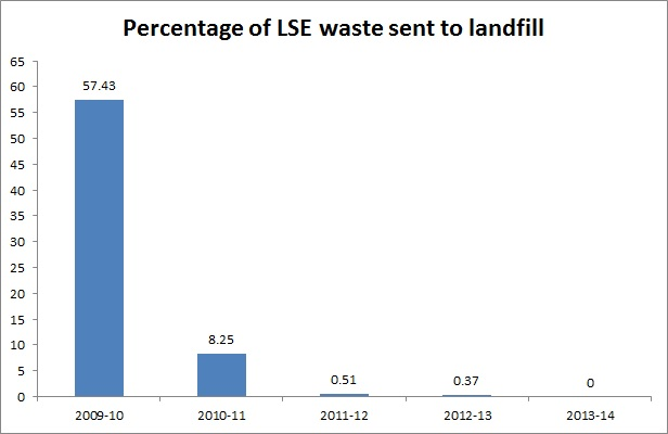 LSE waste sent to landfill