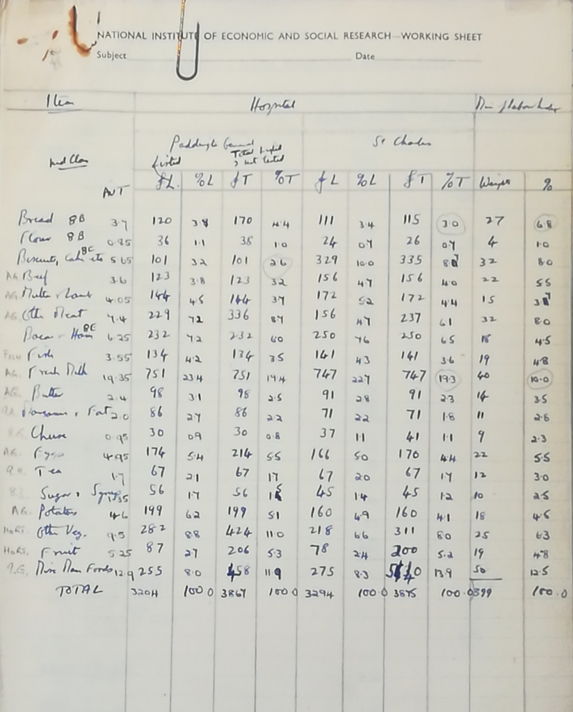 A list of food and drink expenditure from a hospital in Paddington. Credit: LSE Library