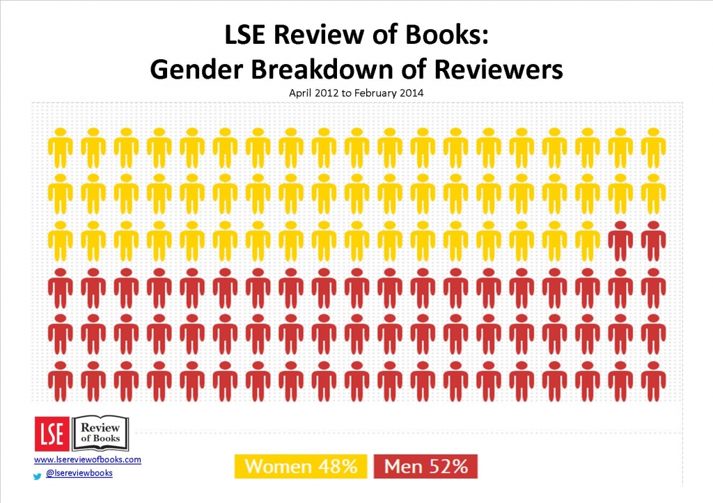 Reviewers by Gender