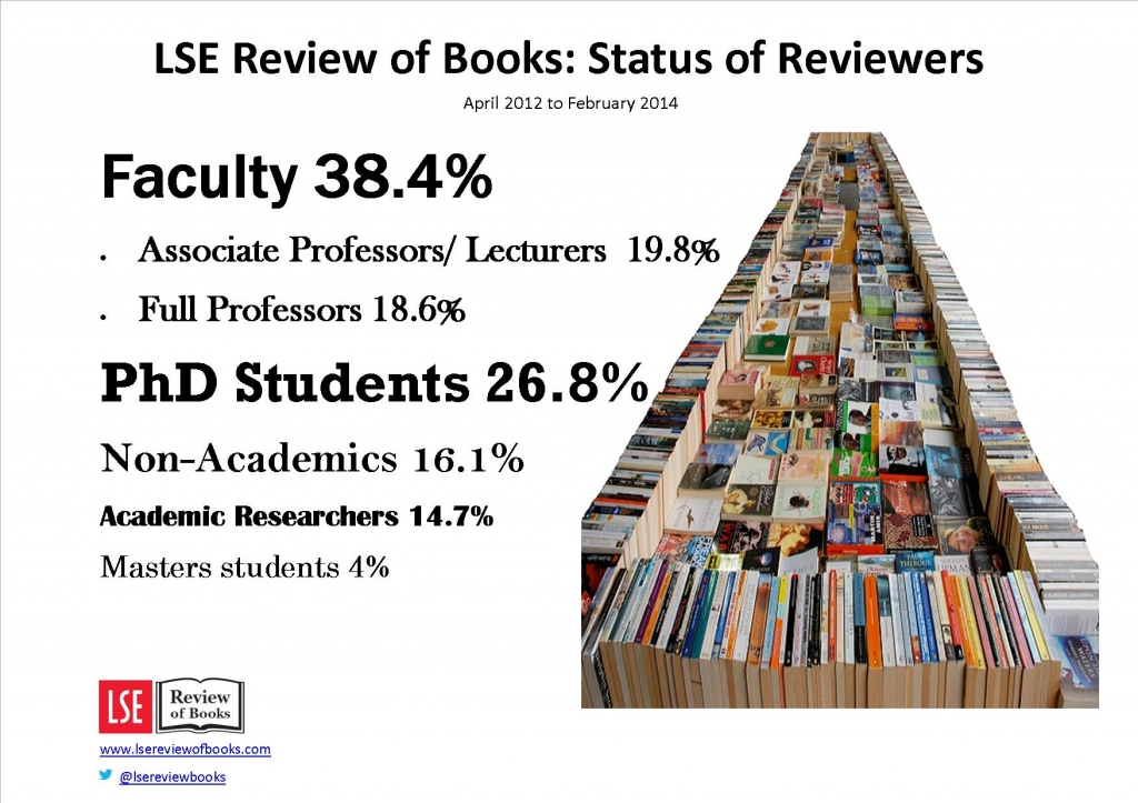 Status of reviewers 2