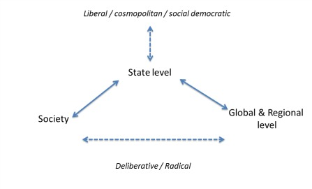 Source: Mehmet Kerem Coban. Notes: The current international system depends on the intermediation of the State between the demands of its citizens and its representation at the global level. The dotted lines show solutions offered by each theory presented in the book.