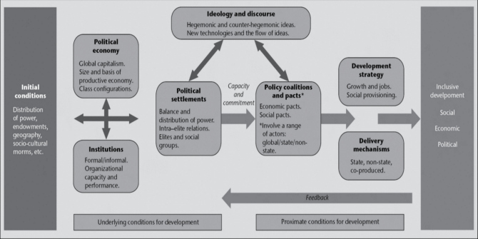 Politics of Inclusive Development image 1