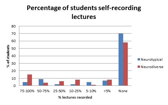 Percentage of students self recording lectures