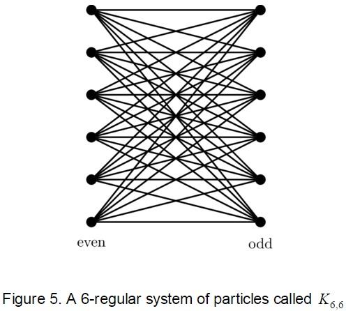 Figures 5