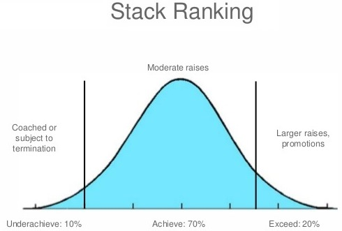 stackranking