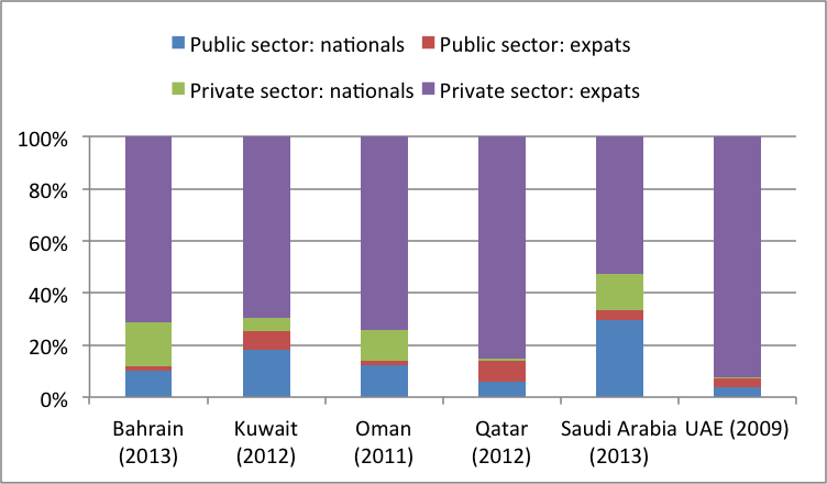 Source: National Agencies