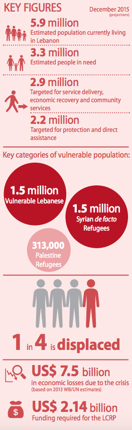 Projected statistics for December 2015. Source: Lebanon Crisis Response Plan 2015-16.