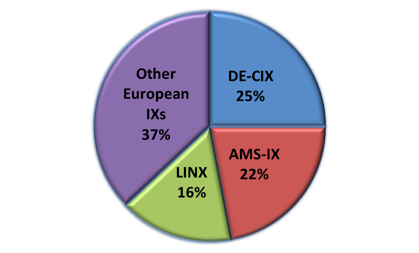 European Internet Traffic: Indicator of Growth and