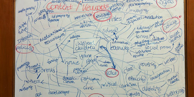 Mind map of research foci_cropped