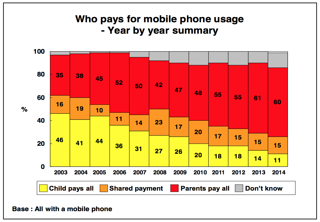 Graph 3_Childwise_Who pays for mobile phone usage