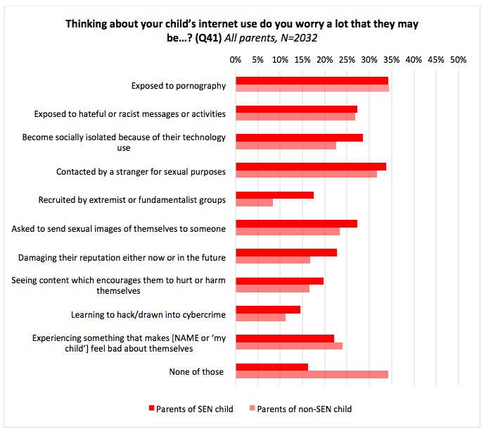 Parenting for a Digital Future – Children with special educational