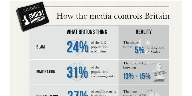 Do the media control our minds?