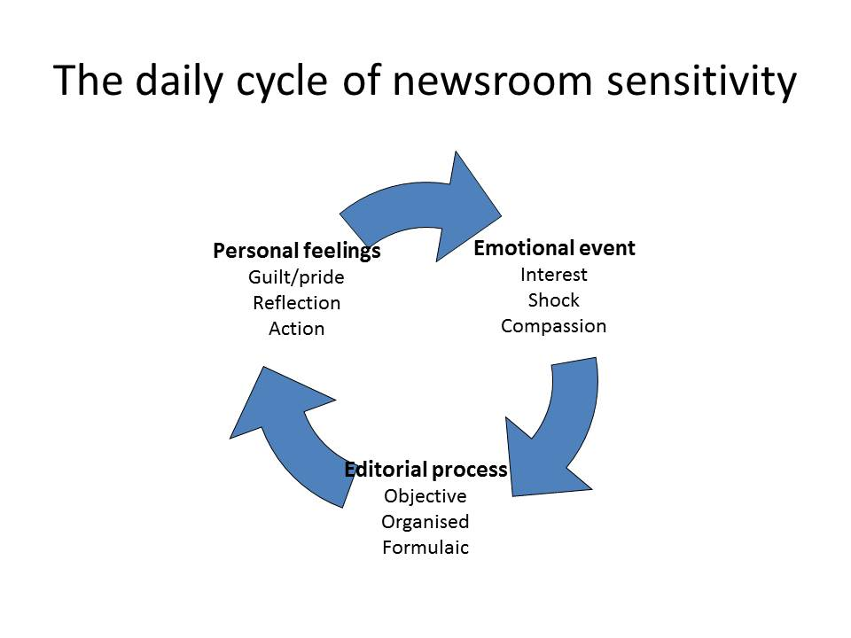 How Journalism Is Turning Emotional And What That Might Mean For
