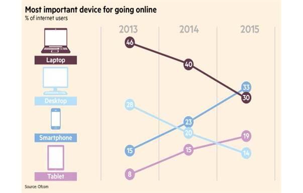 Mobile graph