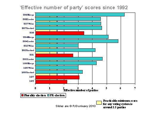 how effective are elections in the How effective parties are also depends on factors outside the electoral system, such as election campaign and party financing rules questions to think about.