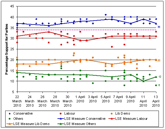 General Election Polling and the LSE's Measure - March – April 2010