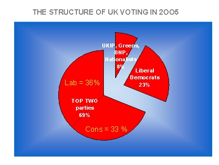 UK Voting 2005