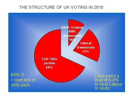 UK Voting 2010