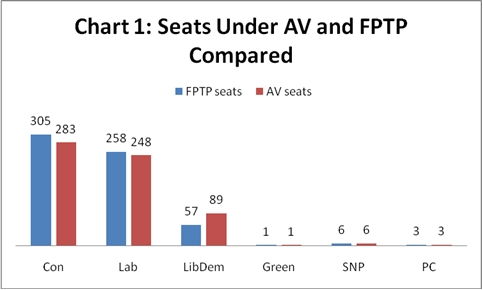 If the Alternative Vote had been in use at the 2010 general election, the  Liberal Democrats would have won 32 more seats, and a Labour-Liberal  Democrat coalition would also have had a