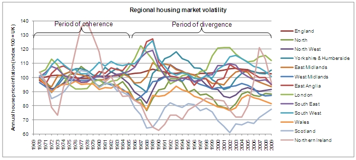 The Current Volatility In House Prices Hurts The Whole