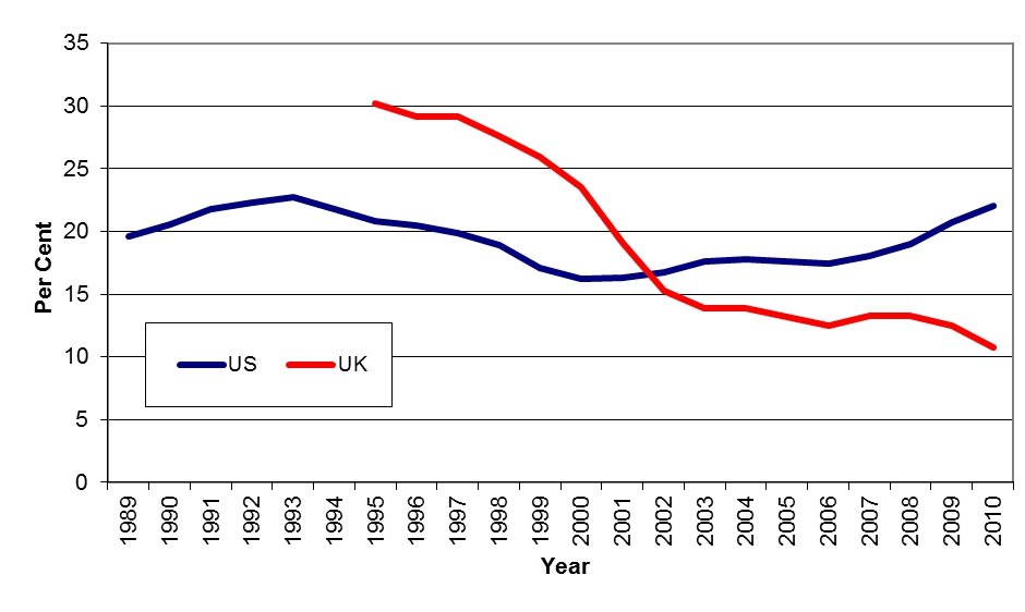 Figure 1 – Absolute poverty in the UK fell faster than in the US