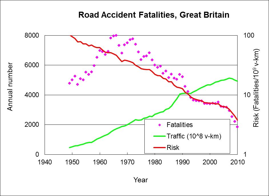Car Accident Stats Australia