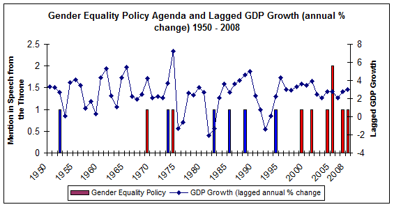 gender equality in policy We will advance gender equality across all our aid program, our foreign policy  efforts and economic diplomacy reflecting this commitment, the.