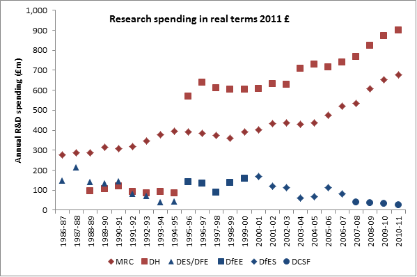 NMD_research_spending_real_terms_11_04_13