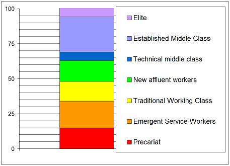New 7 Fold class breakdown
