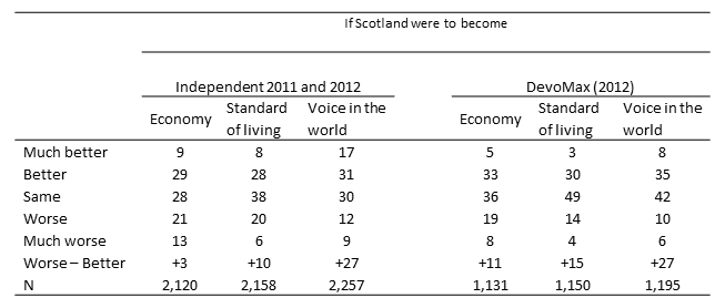 Independence vs devomax