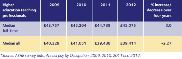 Median pay 2009-12