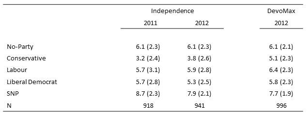 Perceptions Independence vs. DevoMax