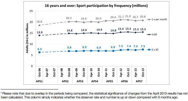 Sport participation 2