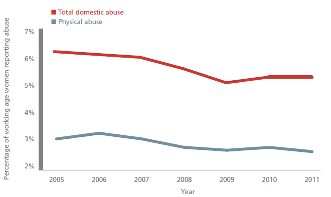 relationship between domestic violence and unemployment