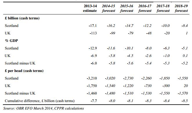 Oil revenues table 1